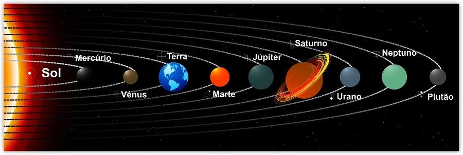 Quadro Painel Sistema Solar