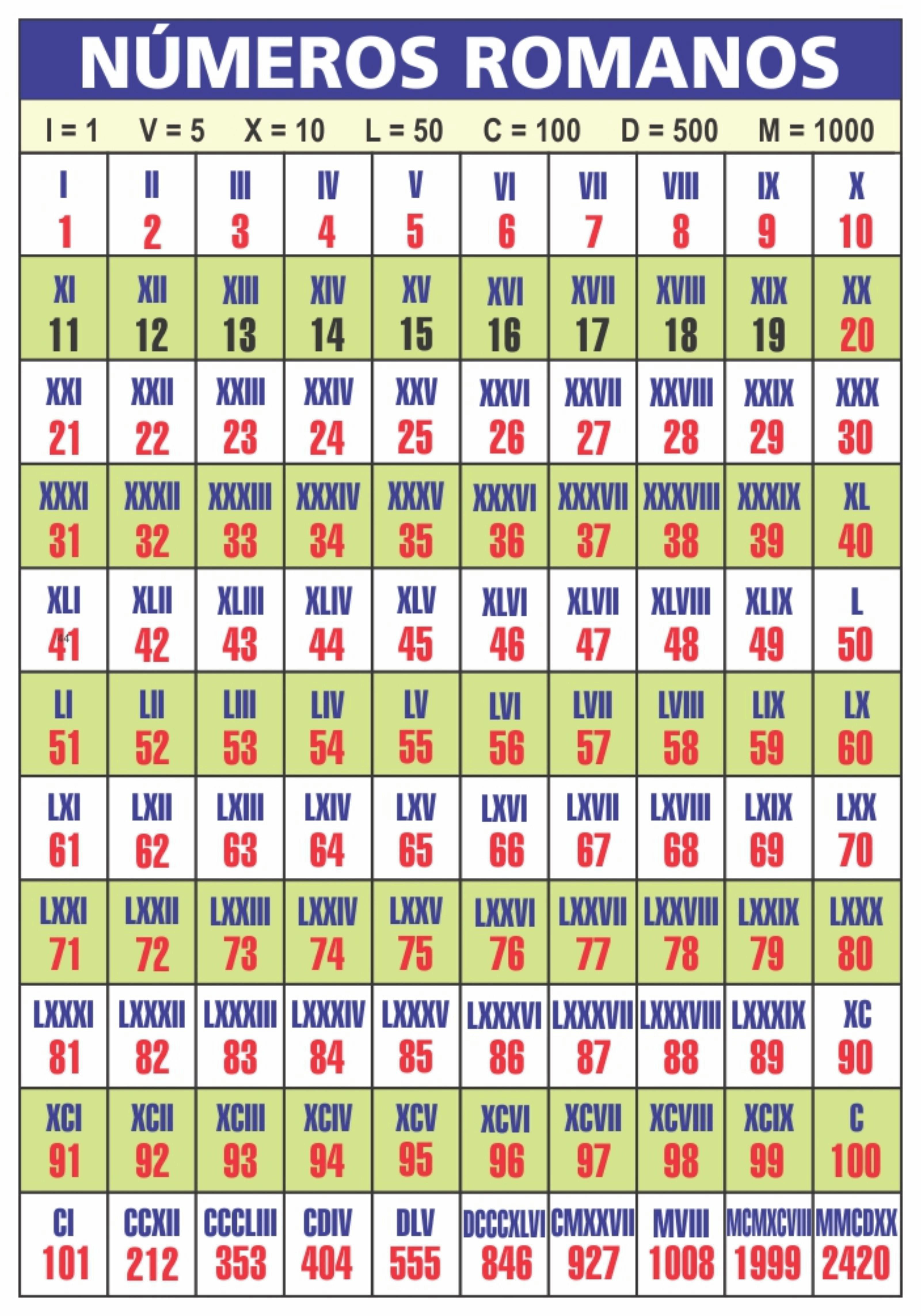 Data Em Numeros Romanos painel banner escolar números romanos - 100x070mt