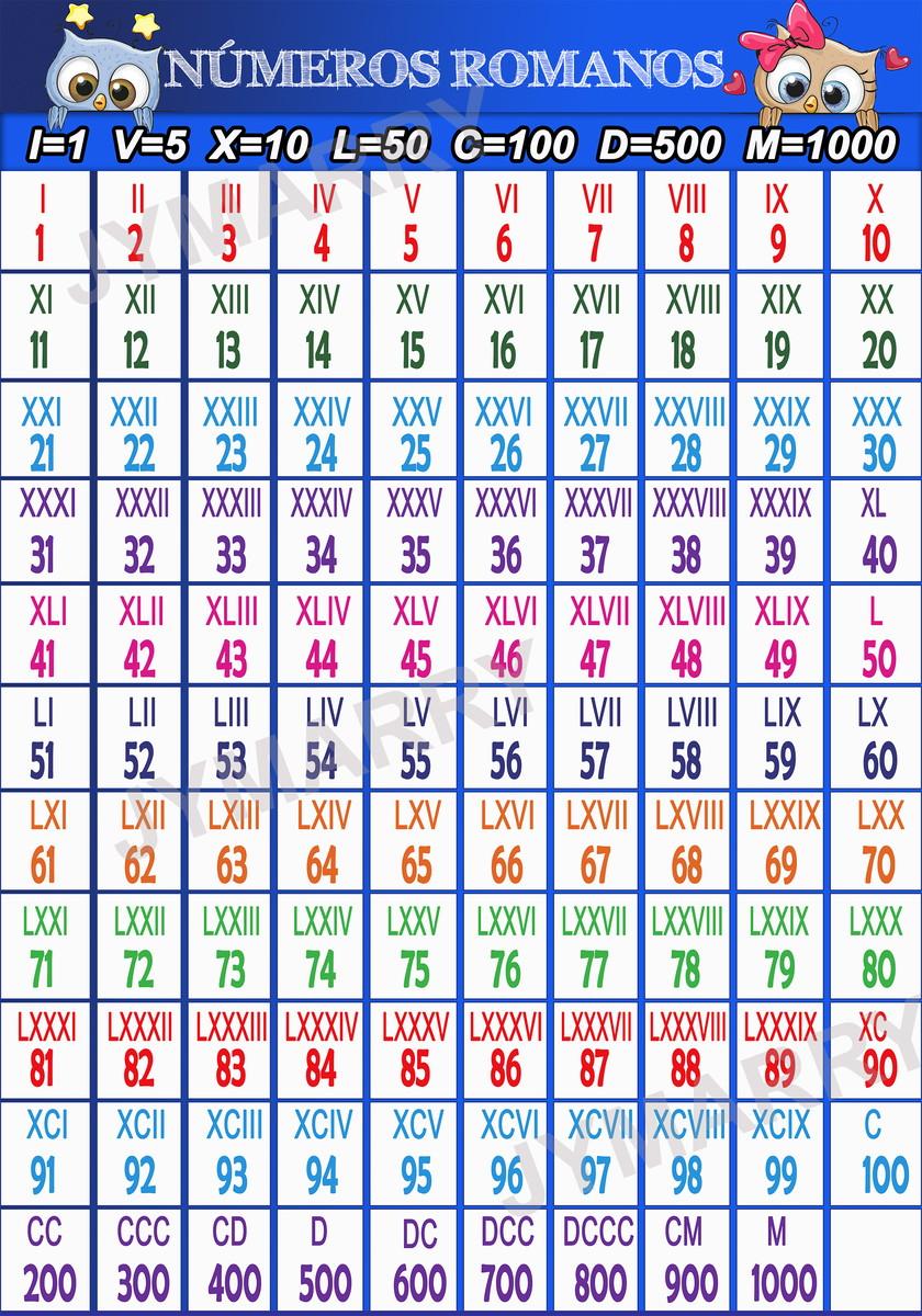 Data Em Numeros Romanos banner nÚmeros romanos - 60x90cm